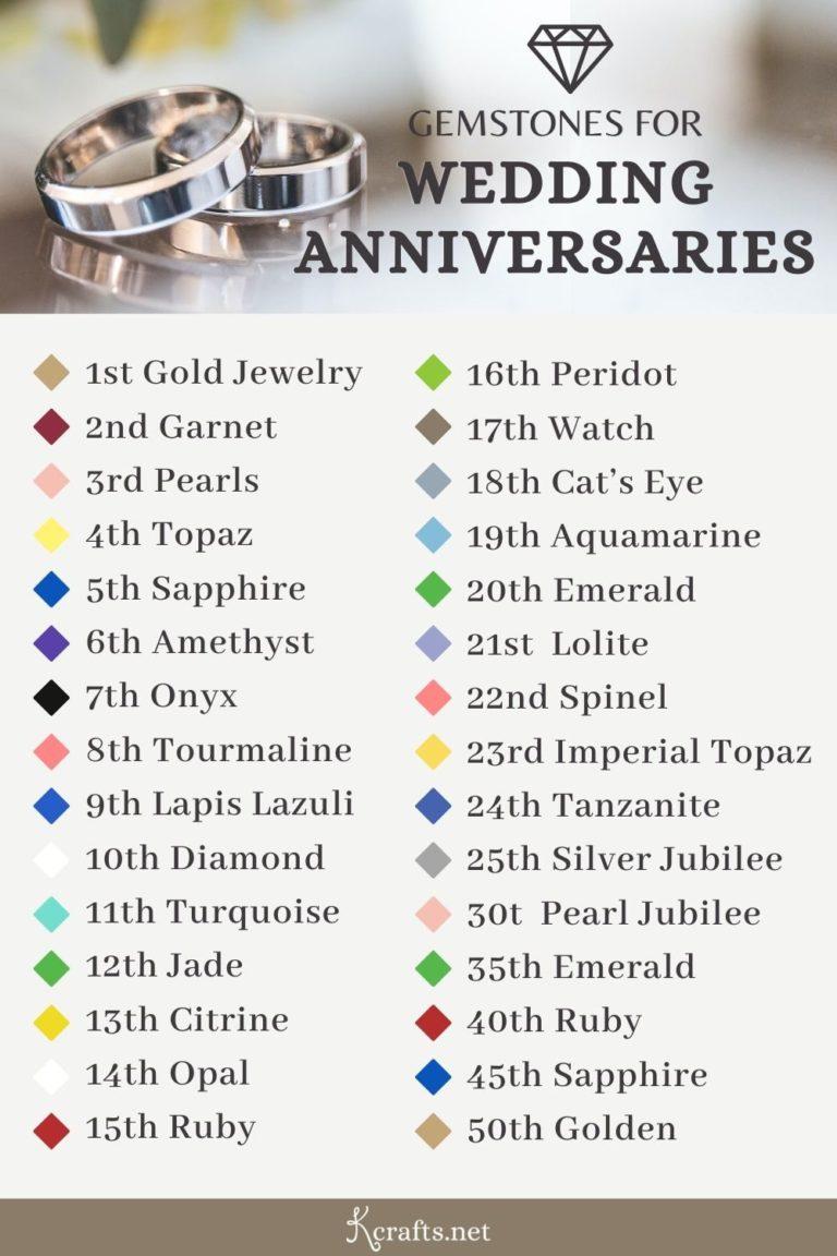 list of anniversary gemstones