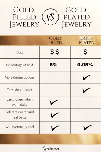 gold filled vs gold plated jewelry comparison chart